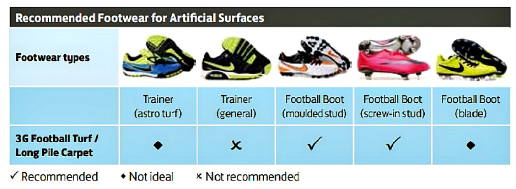 3G Suitable Pitch boots